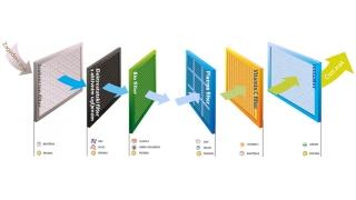 Filteri u klima uređajima